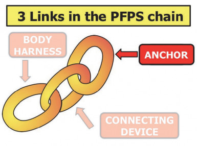 Three Components of a Personal Fall Arrest System - Part 1: Anchors